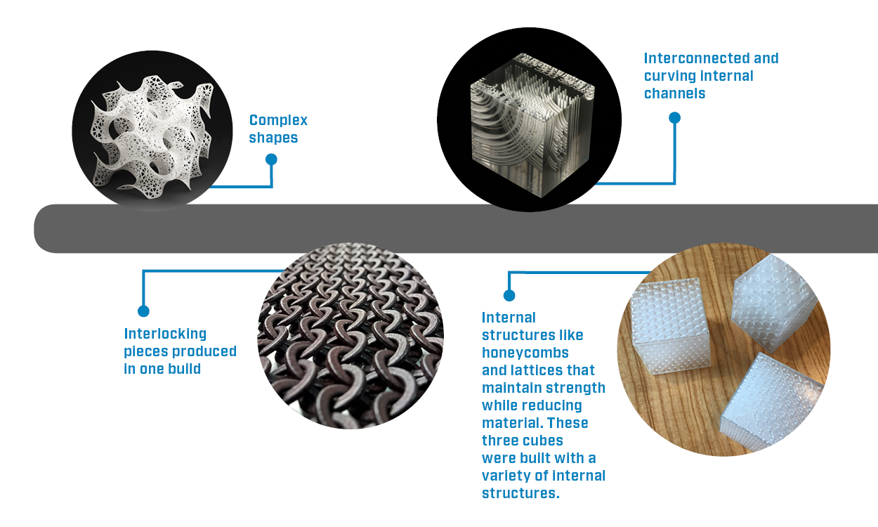 Examples of 3D printing uses